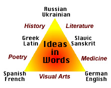 English Word Origins from Greek Latin  Roman Sanskrit History Literature Visual Arts